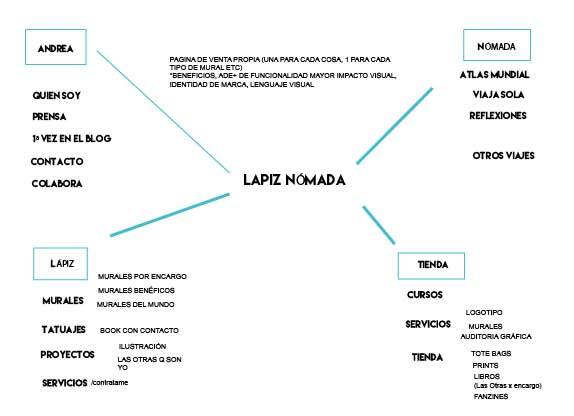 rediseñar un blog mapa